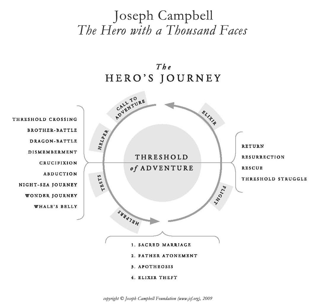 The Hero's Journey®